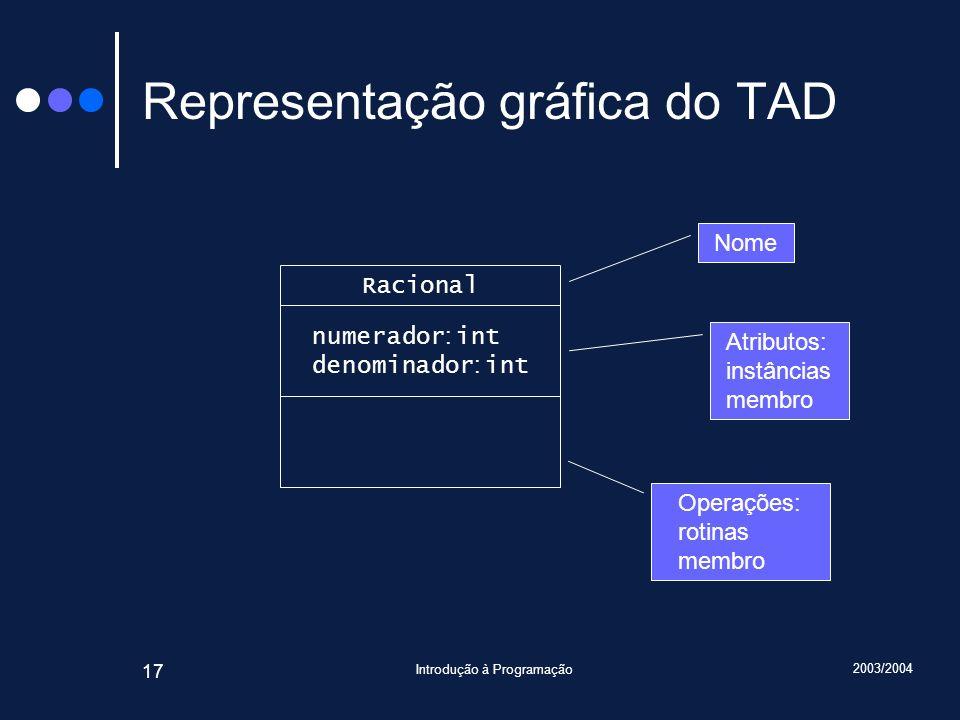 2003/2004 Introdução à Programação 17 Representação gráfica do TAD Racional numerador : int denominador : int Atributos: instâncias membro Operações: rotinas membro Nome