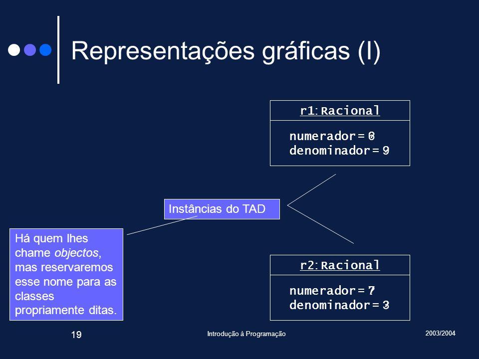 2003/2004 Introdução à Programação 19 Representações gráficas (I) r1 : Racional numerador = .