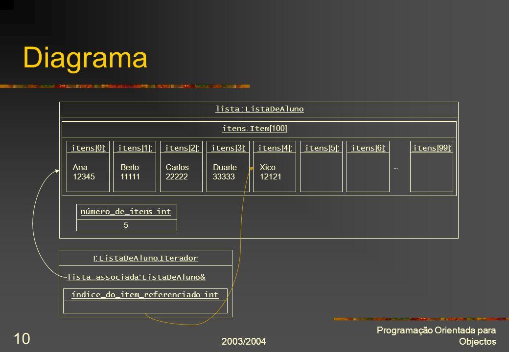 2003/2004 Programação Orientada para Objectos 10 Diagrama lista : ListaDeAluno itens : Item [100] i: ListaDeAluno.
