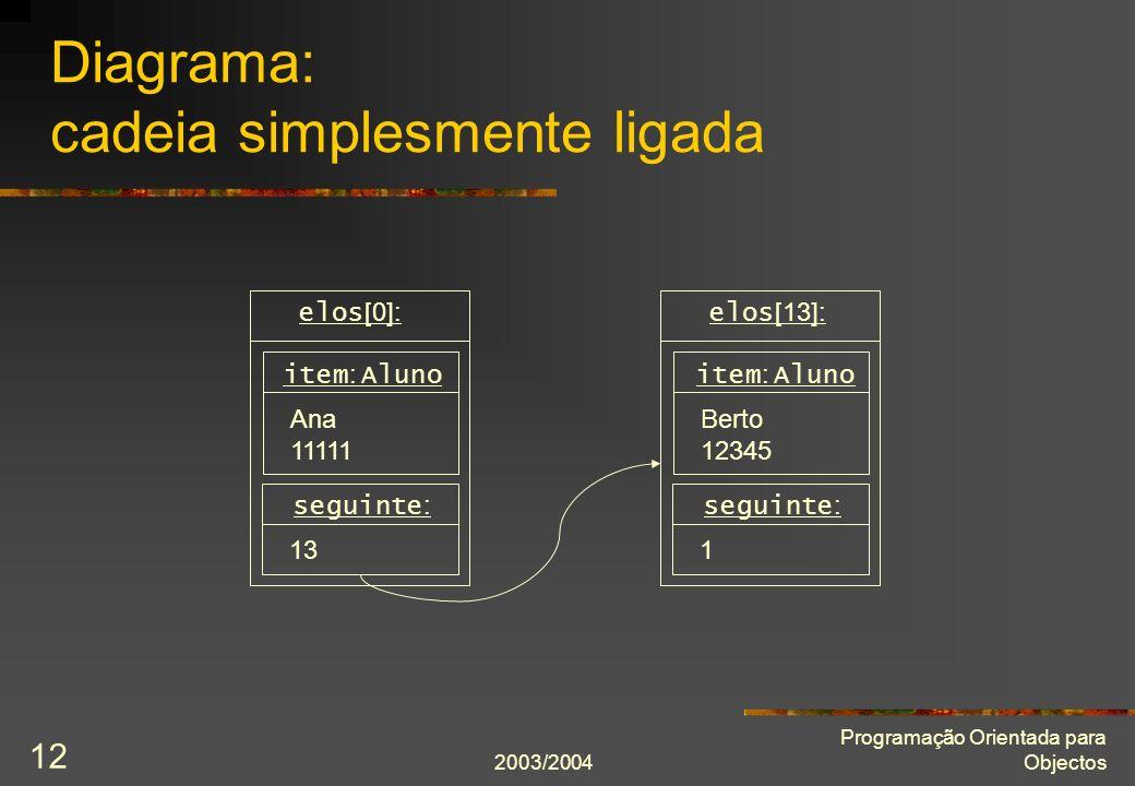 2003/2004 Programação Orientada para Objectos 12 Diagrama: cadeia simplesmente ligada elos [0]: seguinte : 13 item : Aluno Ana 11111 elos [13]: seguinte : 1 item : Aluno Berto 12345