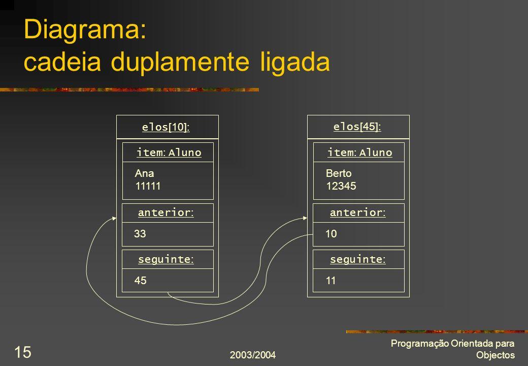2003/2004 Programação Orientada para Objectos 15 Diagrama: cadeia duplamente ligada elos [10]: seguinte : 45 item : Aluno Ana 11111 elos [45]: seguinte : 11 item : Aluno Berto 12345 anterior : 33 anterior : 10