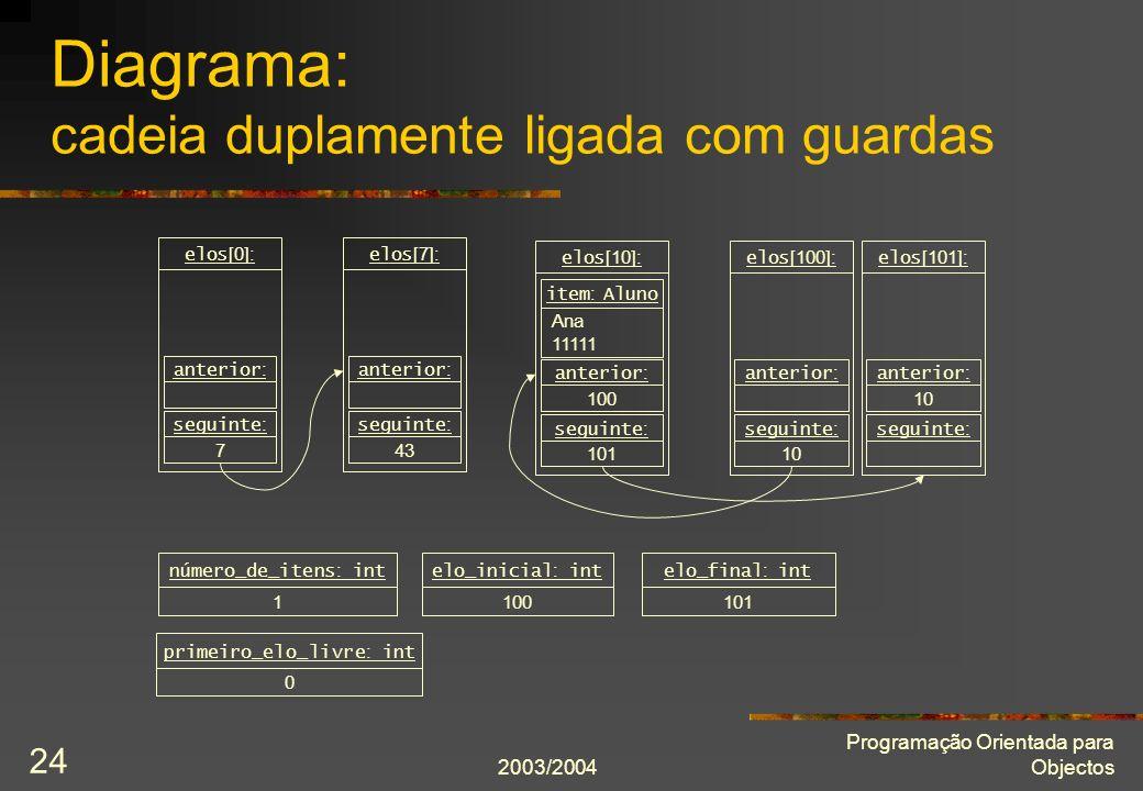 2003/2004 Programação Orientada para Objectos 24 Diagrama: cadeia duplamente ligada com guardas elos [0]: anterior : 7 seguinte : elos [10]: Ana 11111 item : Aluno 100 anterior : 101 seguinte : elos [100]: anterior : 10 seguinte : elos [101]: 10 anterior : seguinte : 1 número_de_itens : int 100 elo_inicial : int 101 elo_final : int 0 primeiro_elo_livre : int elos [7]: anterior : 43 seguinte :