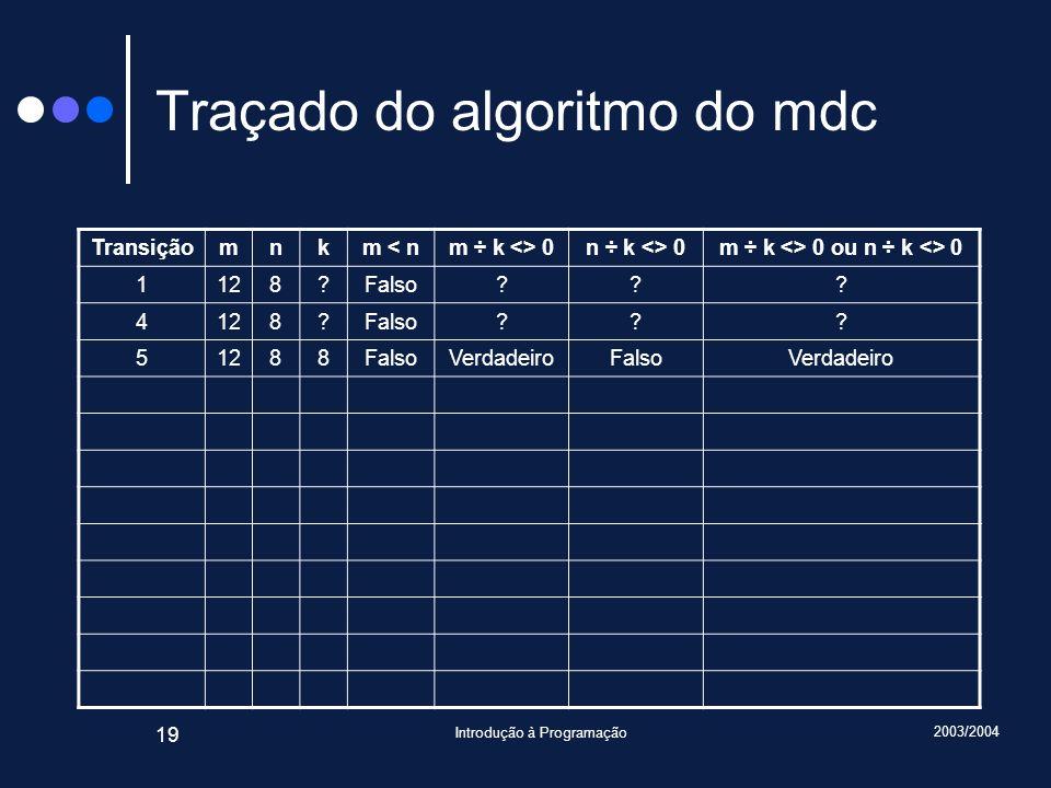 2003/2004 Introdução à Programação 19 Traçado do algoritmo do mdc Transiçãomnkm < nm ÷ k <> 0n ÷ k <> 0m ÷ k <> 0 ou n ÷ k <> 0 1128?Falso??.