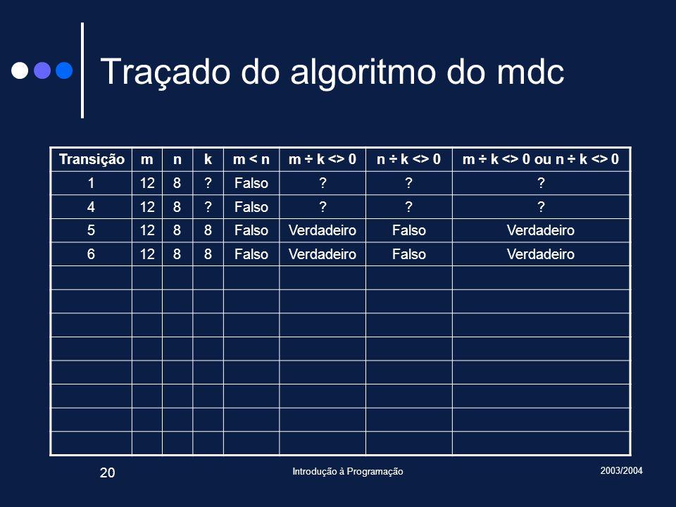 2003/2004 Introdução à Programação 20 Traçado do algoritmo do mdc Transiçãomnkm < nm ÷ k <> 0n ÷ k <> 0m ÷ k <> 0 ou n ÷ k <> 0 1128?Falso??.