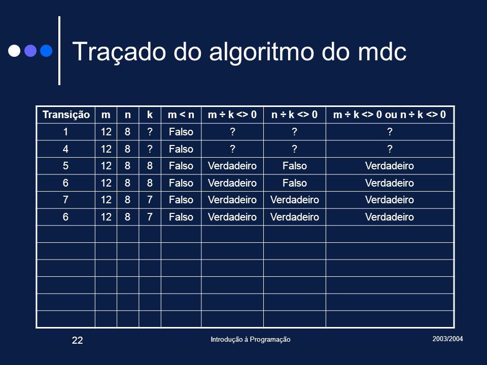 2003/2004 Introdução à Programação 22 Traçado do algoritmo do mdc Transiçãomnkm < nm ÷ k <> 0n ÷ k <> 0m ÷ k <> 0 ou n ÷ k <> 0 1128?Falso??.