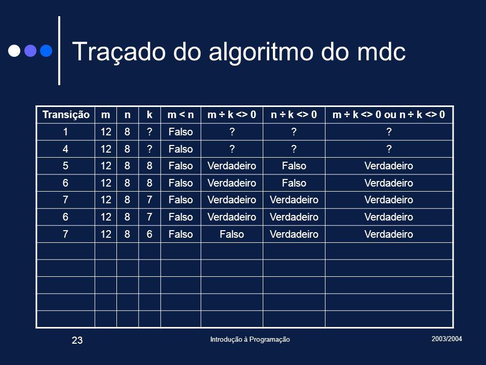 2003/2004 Introdução à Programação 23 Traçado do algoritmo do mdc Transiçãomnkm < nm ÷ k <> 0n ÷ k <> 0m ÷ k <> 0 ou n ÷ k <> 0 1128?Falso??.
