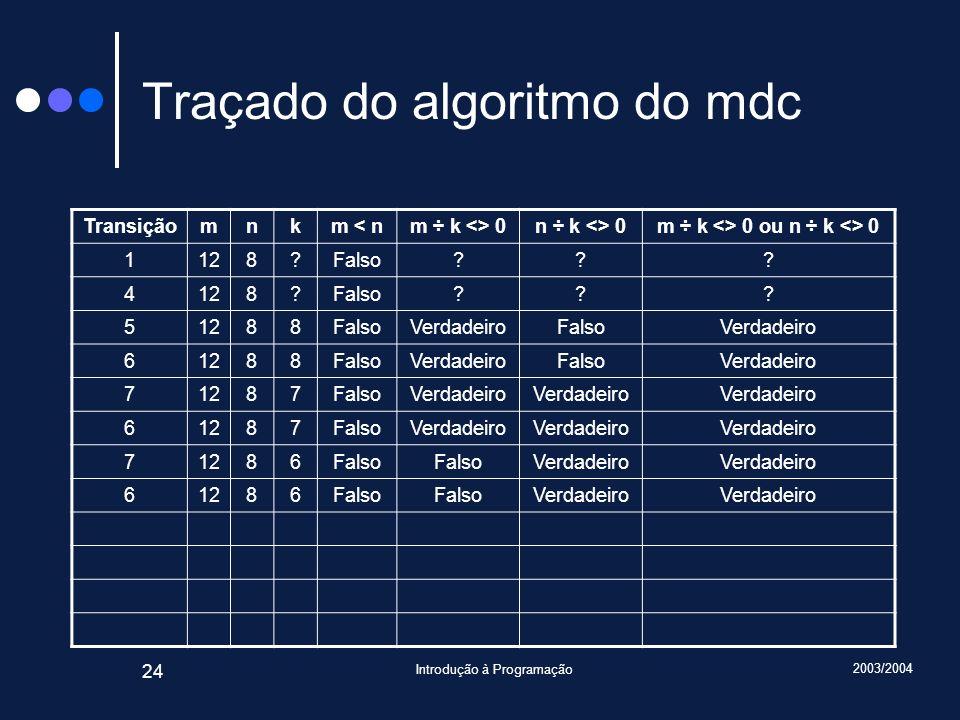 2003/2004 Introdução à Programação 24 Traçado do algoritmo do mdc Transiçãomnkm < nm ÷ k <> 0n ÷ k <> 0m ÷ k <> 0 ou n ÷ k <> 0 1128?Falso??.
