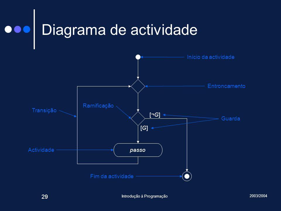 2003/2004 Introdução à Programação 29 Diagrama de actividade passo [¬G][¬G] [G][G] Início da actividade Entroncamento Guarda Ramificação Transição Fim da actividade Actividade