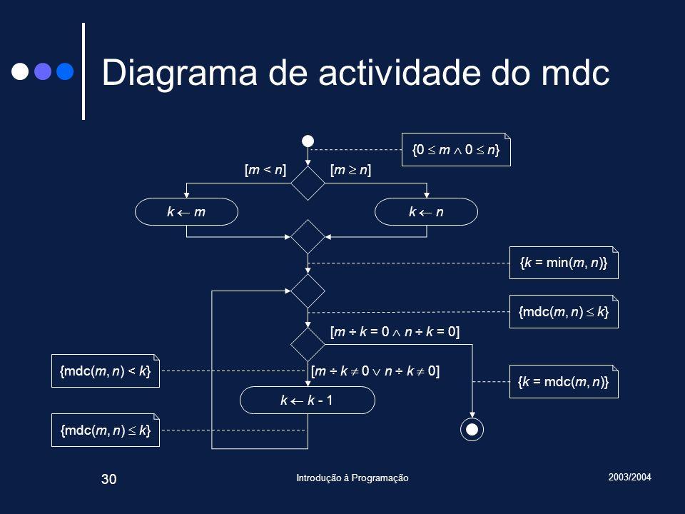 2003/2004 Introdução à Programação 30 Diagrama de actividade do mdc [m ÷ k = 0 n ÷ k = 0] [m ÷ k 0 n ÷ k 0] k k - 1 k nk m [m < n] [m n] {mdc(m, n) < k} {mdc(m, n) k} {0 m 0 n} {k = min(m, n)} {mdc(m, n) k} {k = mdc(m, n)}