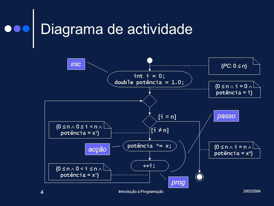 2003/2004 Introdução à Programação 4 Diagrama de actividade ++i; [ i n ] [ i = n ] int i = 0; double potência = 1.0; potência *= x; {PC: 0 n } {0 n i