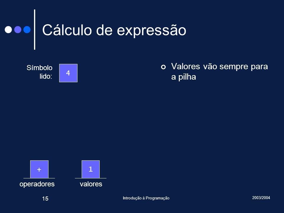 2003/2004 Introdução à Programação 15 valoresoperadores Cálculo de expressão Valores vão sempre para a pilha Símbolo lido: 4 1+