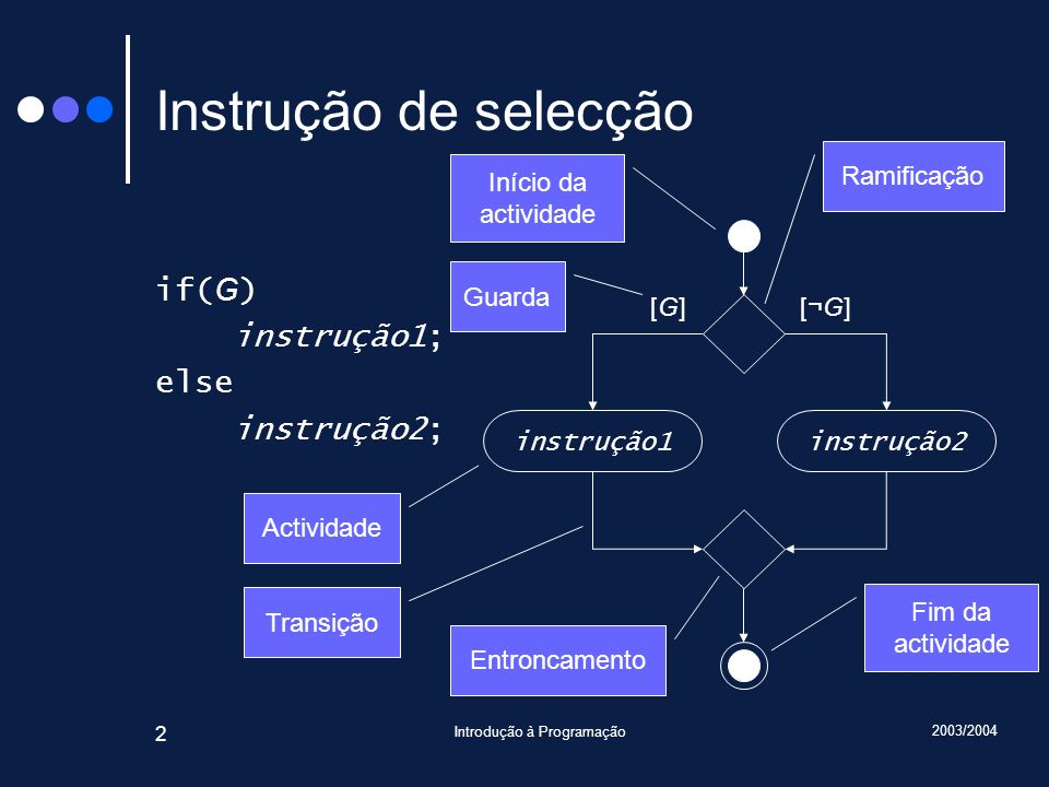 2003/2004 Introdução à Programação 2 Instrução de selecção if( G ) instrução1; else instrução2; instrução1instrução2 [G][G][¬G][¬G] Início da actividade Fim da actividade Guarda Actividade Transição Entroncamento Ramificação