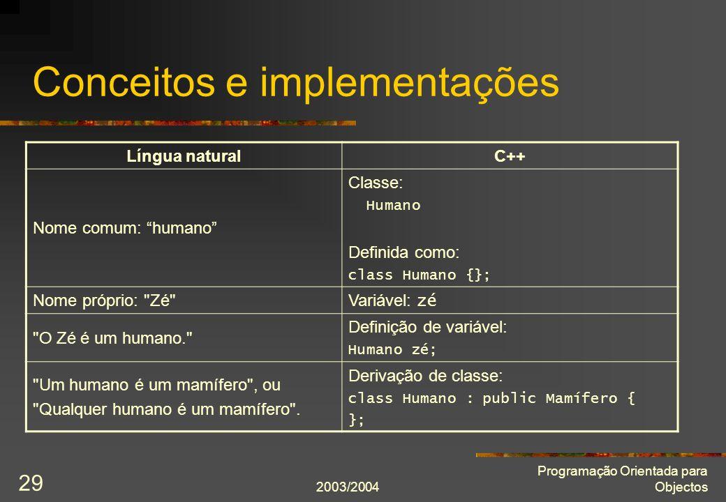 2003/2004 Programação Orientada para Objectos 29 Conceitos e implementações Língua naturalC++ Nome comum: humano Classe: Humano Definida como: class Humano {}; Nome próprio: Zé Variável: zé O Zé é um humano. Definição de variável: Humano zé; Um humano é um mamífero , ou Qualquer humano é um mamífero .