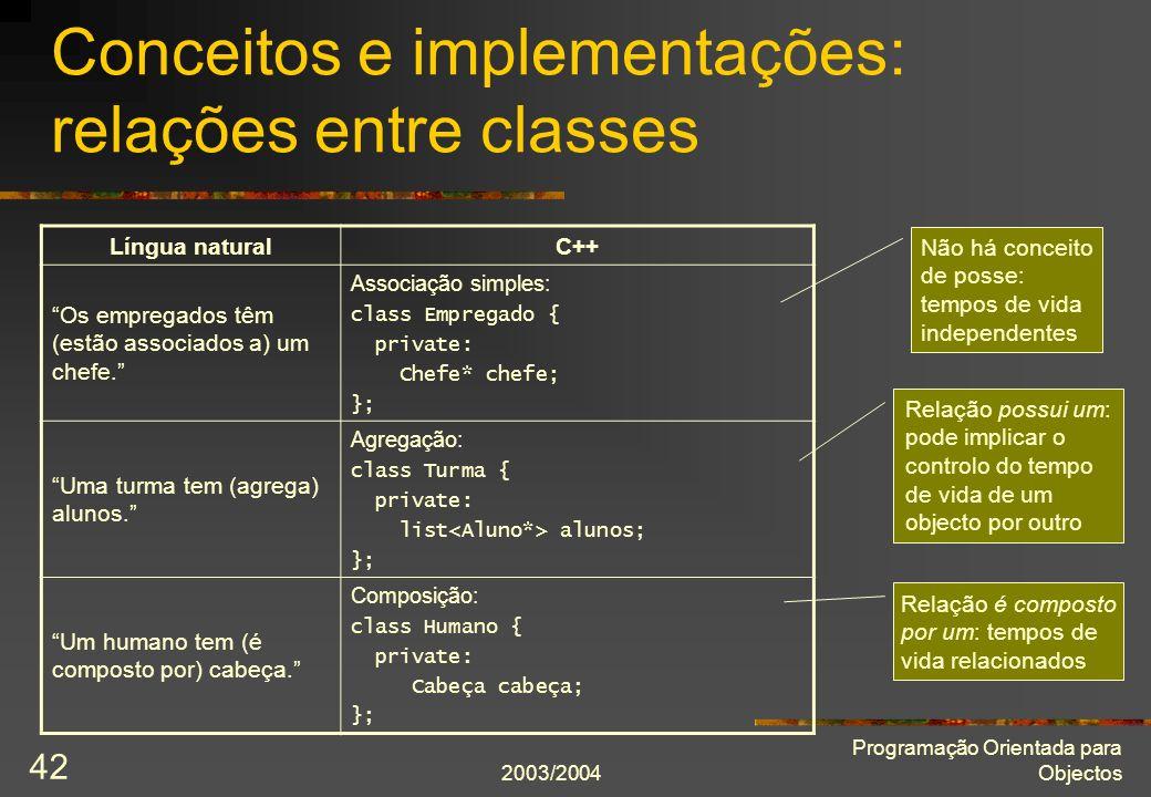 2003/2004 Programação Orientada para Objectos 42 Conceitos e implementações: relações entre classes Língua naturalC++ Os empregados têm (estão associados a) um chefe.