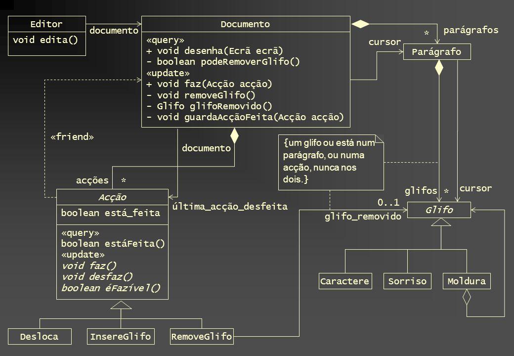 Editor void edita() Documento «query» + void desenha(Ecrã ecrã) - boolean podeRemoverGlifo() «update» + void faz(Acção acção) - void removeGlifo() - G