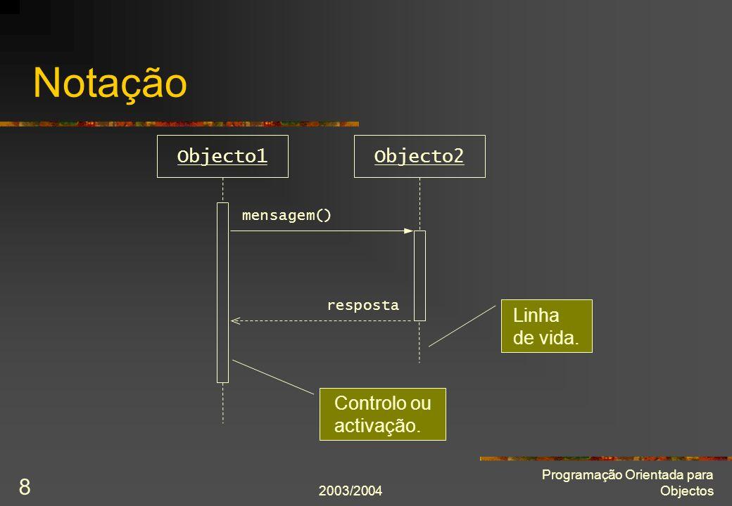 2003/2004 Programação Orientada para Objectos 8 Notação Objecto1Objecto2 mensagem() resposta Linha de vida. Controlo ou activação.