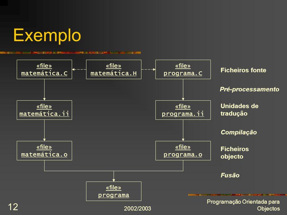 2002/2003 Programação Orientada para Objectos 12 Exemplo «file» matemática.H «file» matemática.C «file» programa.C «file» programa.ii «file» matemátic