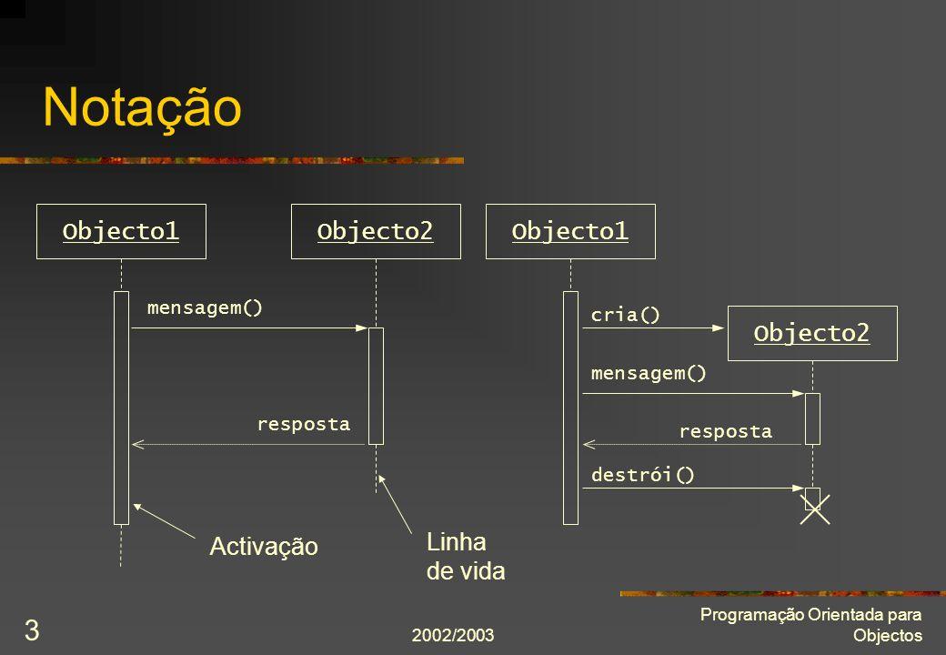 2002/2003 Programação Orientada para Objectos 3 Notação Objecto1Objecto2Objecto1 Objecto2 mensagem() resposta mensagem() cria() resposta destrói() Linha de vida Activação