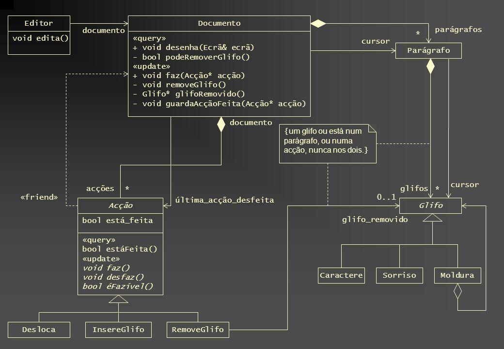 Editor void edita() Documento «query» + void desenha(Ecrã& ecrã) - bool podeRemoverGlifo() «update» + void faz(Acção* acção) - void removeGlifo() - Glifo* glifoRemovido() - void guardaAcçãoFeita(Acção* acção) Acção bool está_feita «query» bool estáFeita() «update» void faz() void desfaz() bool éFazível() «friend» DeslocaInsereGlifoRemoveGlifo documento acções Parágrafo Glifo 0..1 ** parágrafos glifos glifo_removido { um glifo ou está num parágrafo, ou numa acção, nunca nos dois.