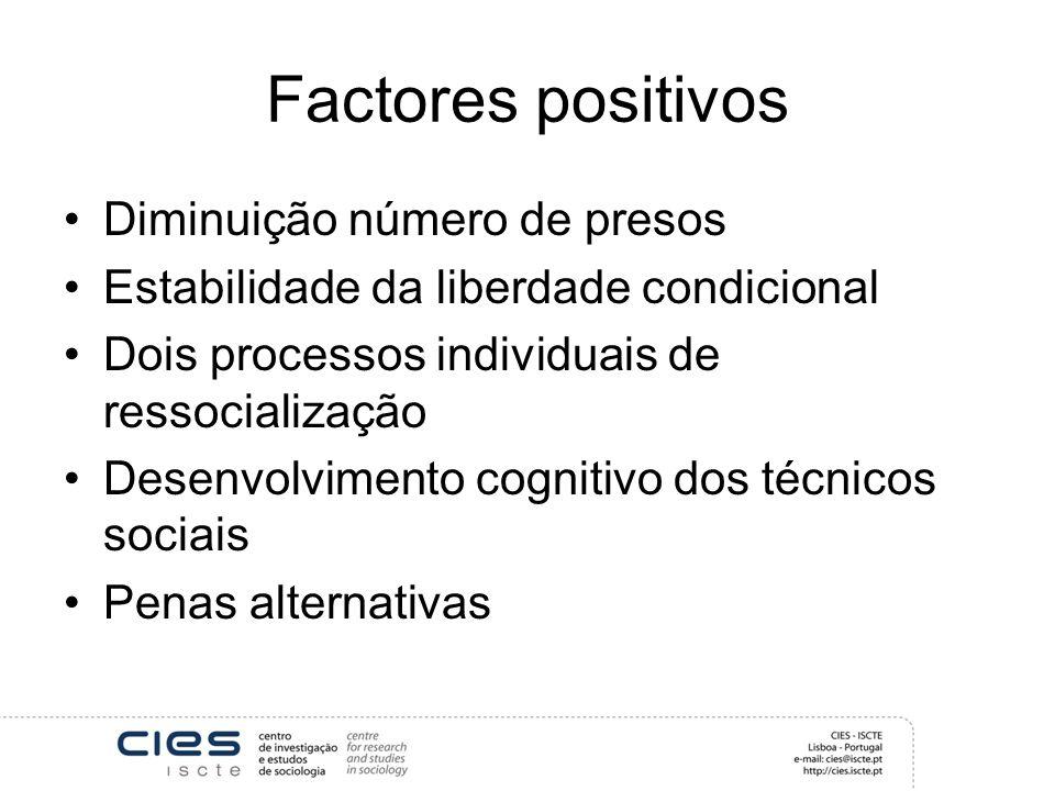 Factores positivos Diminuição número de presos Estabilidade da liberdade condicional Dois processos individuais de ressocialização Desenvolvimento cognitivo dos técnicos sociais Penas alternativas