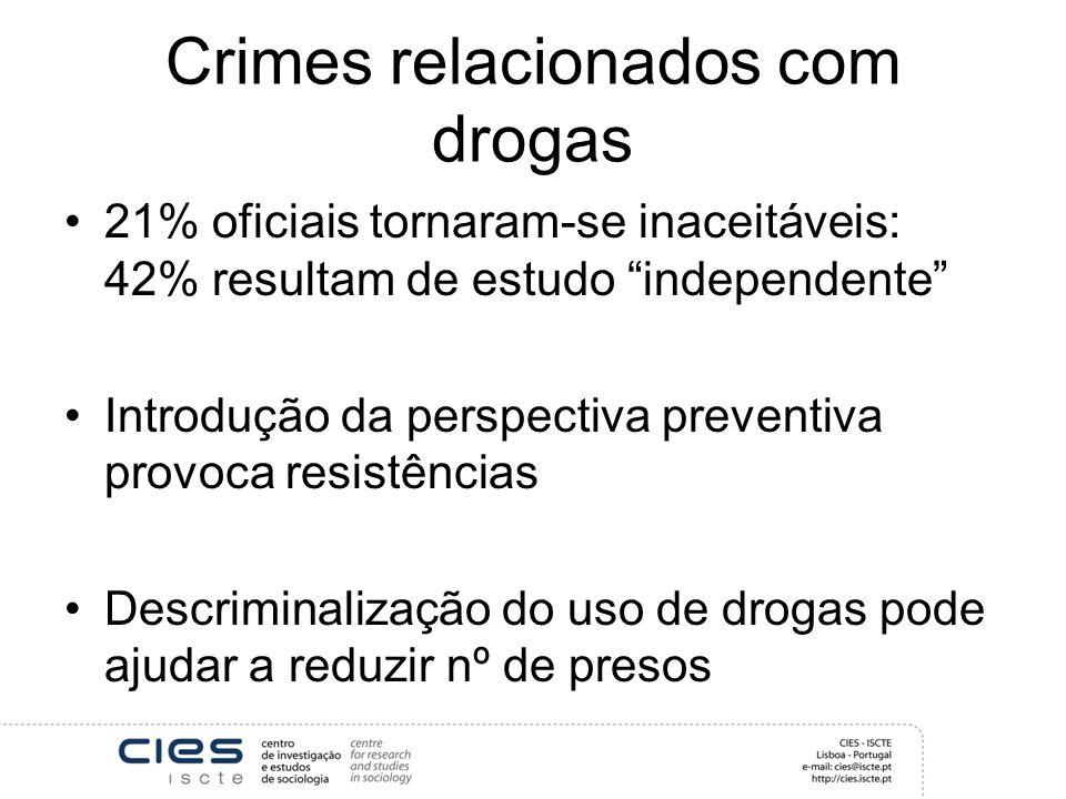 Crimes relacionados com drogas 21% oficiais tornaram-se inaceitáveis: 42% resultam de estudo independente Introdução da perspectiva preventiva provoca resistências Descriminalização do uso de drogas pode ajudar a reduzir nº de presos
