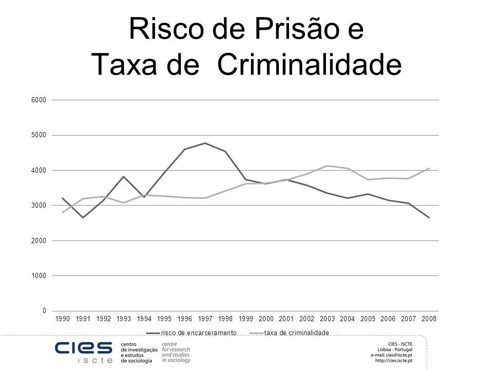 Risco de Prisão e Taxa de Criminalidade