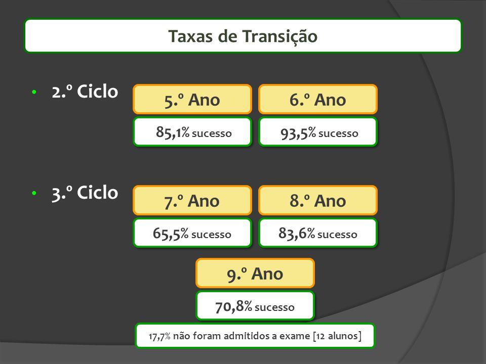 2.º Ciclo 3.º Ciclo Taxas de Transição 17,7% não foram admitidos a exame [12 alunos] 85,1% sucesso 93,5% sucesso 70,8% sucesso 5.º Ano6.º Ano 65,5% su