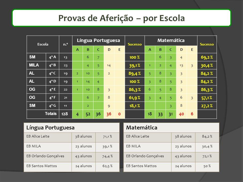 Escolan.º Língua Portuguesa Sucesso Matemática Sucesso ABCDEABCDE SM 4º A1367 100 % 634 69,2 % MILA 4º B234514 39,1 % 124133 30,4 % AL 4º C1921052 89,