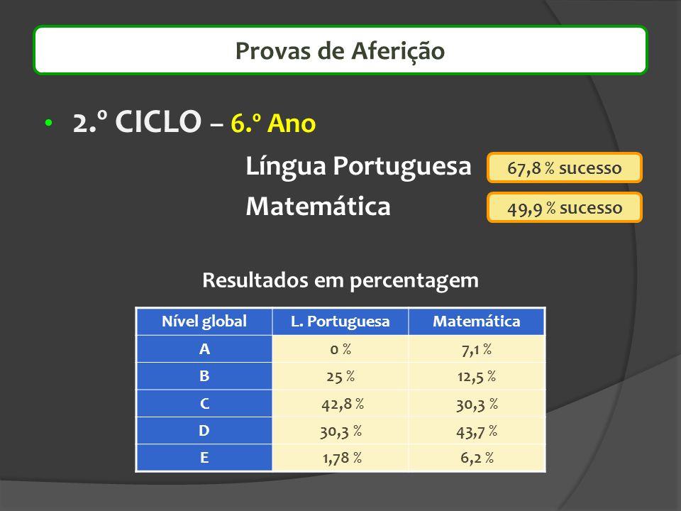 Provas de Aferição 2.º CICLO – 6.º Ano Língua Portuguesa Matemática 67,8 % sucesso 49,9 % sucesso Resultados em percentagem Nível globalL. PortuguesaM