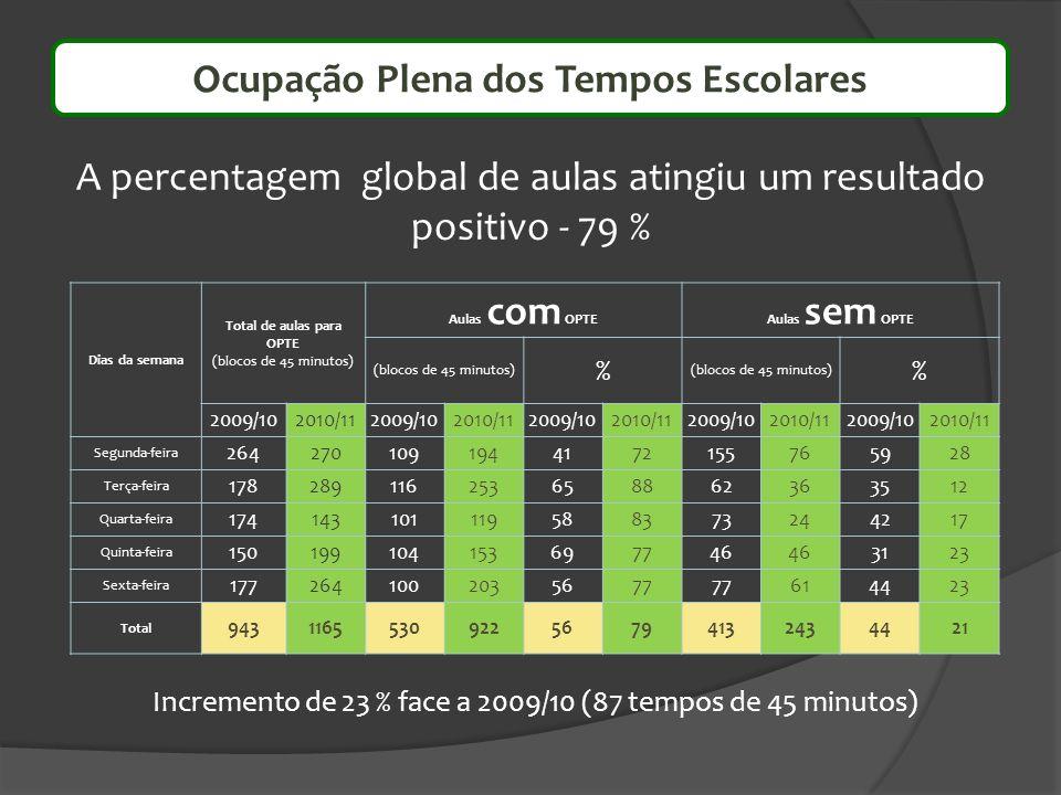A percentagem global de aulas atingiu um resultado positivo - 79 % Dias da semana Total de aulas para OPTE (blocos de 45 minutos) Aulas com OPTEAulas