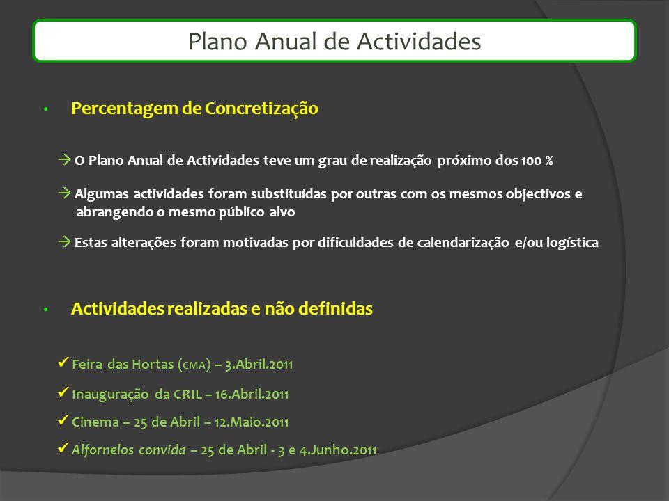 Percentagem de Concretização Actividades realizadas e não definidas Feira das Hortas ( CMA ) – 3.Abril.2011 Inauguração da CRIL – 16.Abril.2011 Cinema
