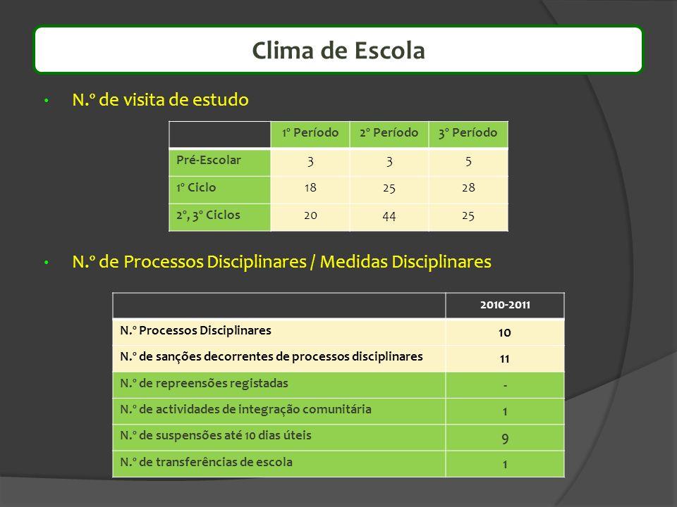 N.º de visita de estudo N.º de Processos Disciplinares / Medidas Disciplinares 2010-2011 N.º Processos Disciplinares 10 N.º de sanções decorrentes de