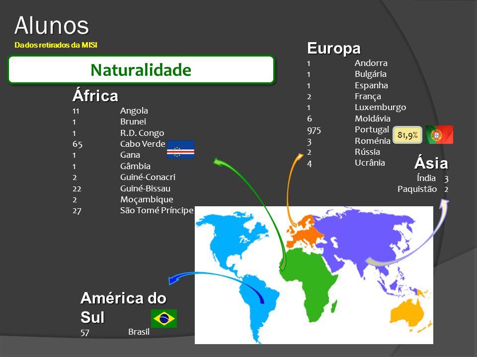 Alunos Alunos Dados retirados da MISI Europa 1Andorra 1Bulgária 1Espanha 2França 1Luxemburgo 6Moldávia 975Portugal 3Roménia 2Rússia 4Ucrânia África 11
