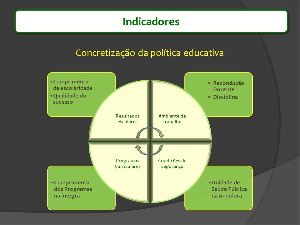 Indicadores Unidade de Saúde Pública da Amadora Cumprimento dos Programas na íntegra Recondução Docente Disciplina Cumprimento da escolaridade Qualida