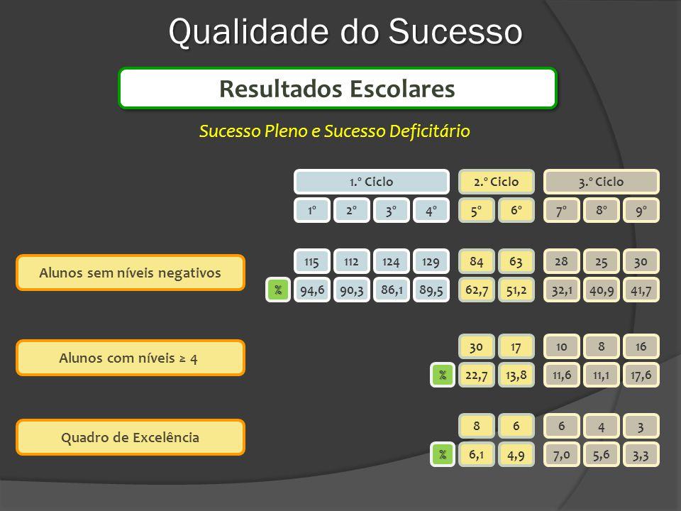 Qualidade do Sucesso Alunos sem níveis negativos Alunos com níveis 4 Quadro de Excelência 1.º Ciclo2.º Ciclo3.º Ciclo 1º2º3º4º9º8º7º5º6º 115 94,6 1121