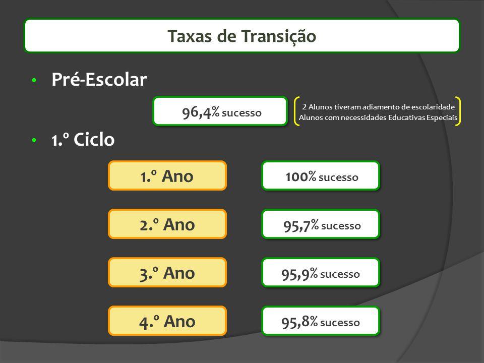 Taxas de Transição Pré-Escolar 1.º Ciclo 2.º Ano 1.º Ano 3.º Ano 4.º Ano 100% sucesso 95,7% sucesso 95,9% sucesso 95,8% sucesso 96,4% sucesso 2 Alunos