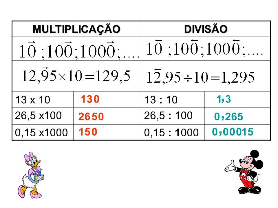 MULTIPLICAÇÃODIVISÃO 13 x 1013 : 10 26,5 x10026,5 : 100 0,15 x10000,15 : 1000 013 2650 1 3, 0 265 150,, 0 000
