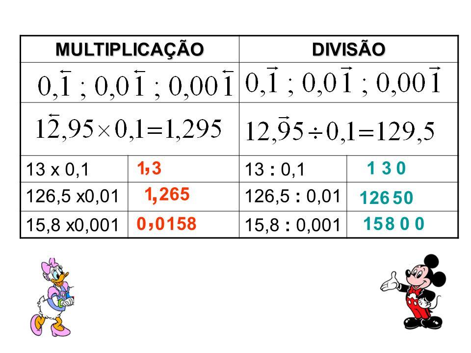 MULTIPLICAÇÃODIVISÃO 13 x 0,113 : 0,1 126,5 x0,01126,5 : 0,01 15,8 x0,00115,8 : 0,001 0 1 3 1 265 1 3 126 158015 0 00,,, 8 0 5