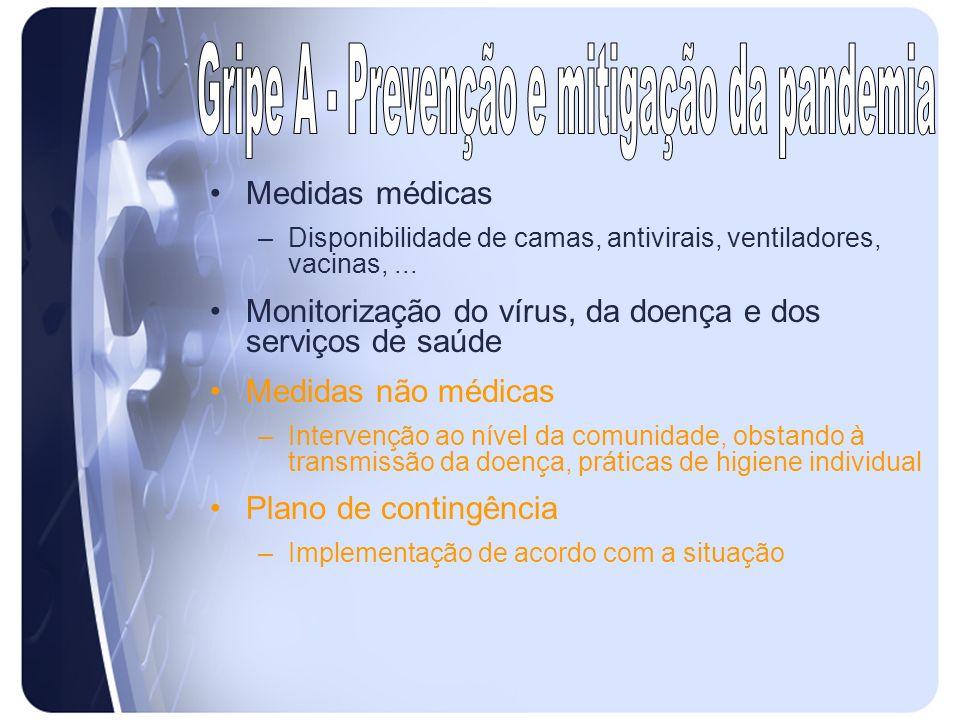 Medidas médicas –Disponibilidade de camas, antivirais, ventiladores, vacinas,... Monitorização do vírus, da doença e dos serviços de saúde Medidas não