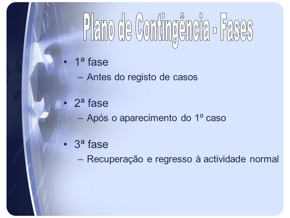 1ª fase –Antes do registo de casos 2ª fase –Após o aparecimento do 1º caso 3ª fase –Recuperação e regresso à actividade normal