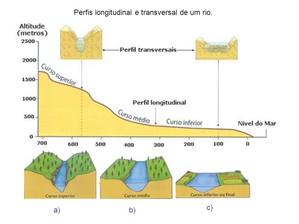 a)b) c) Perfis longitudinal e transversal de um rio.