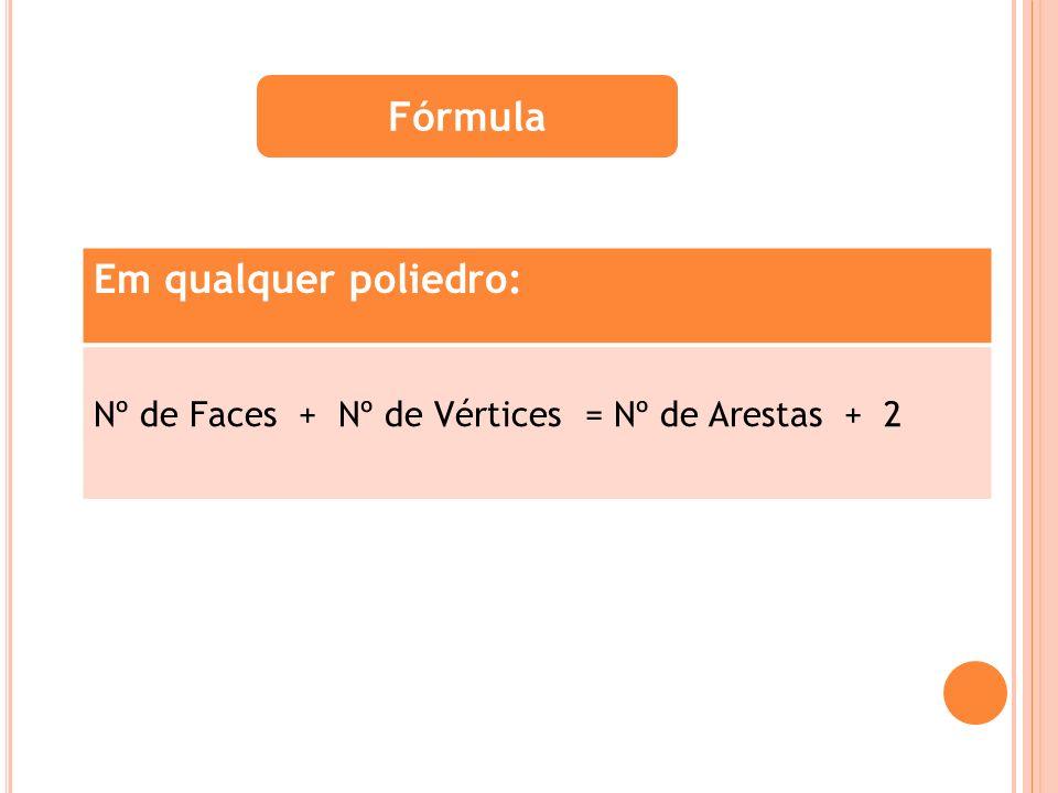 Fórmula Em qualquer poliedro: Nº de Faces + Nº de Vértices = Nº de Arestas + 2