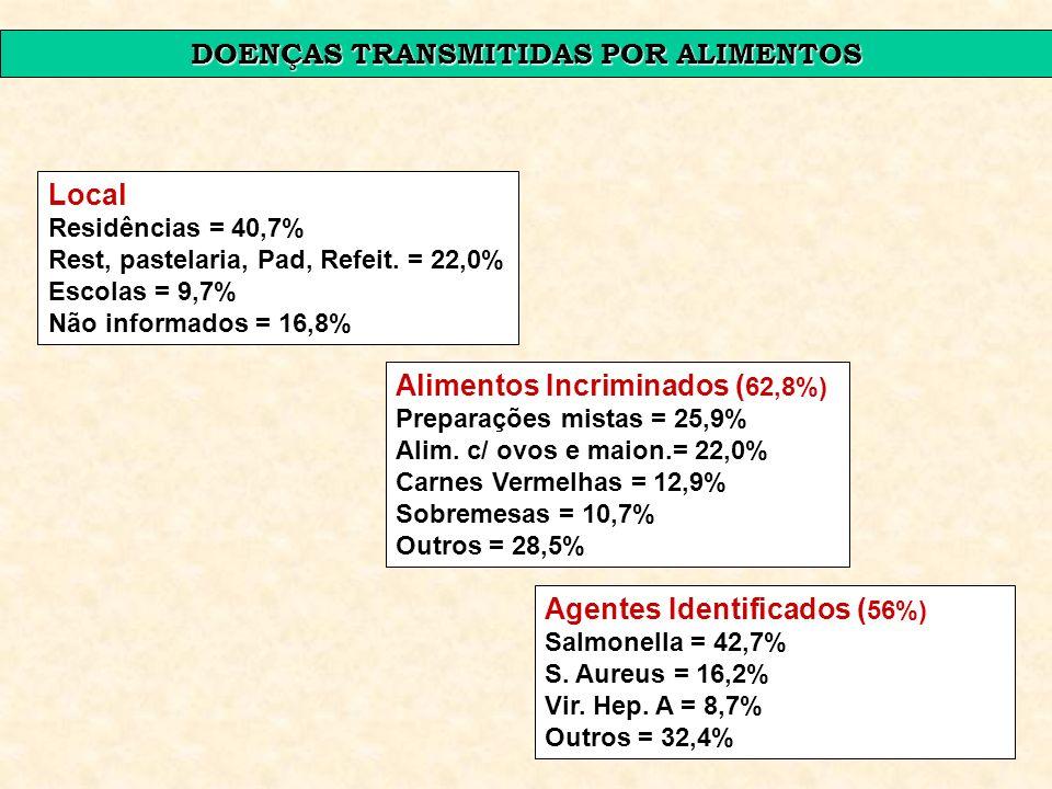 1 DOENÇAS TRANSMITIDAS POR ALIMENTOS Local Residências = 40,7% Rest, pastelaria, Pad, Refeit. = 22,0% Escolas = 9,7% Não informados = 16,8% Alimentos