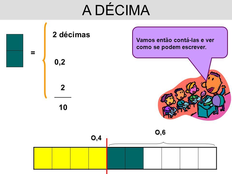 A DÉCIMAO,4 = 2 décimas 0,2 2 __________ 10 Vamos então contá-las e ver como se podem escrever. O,6