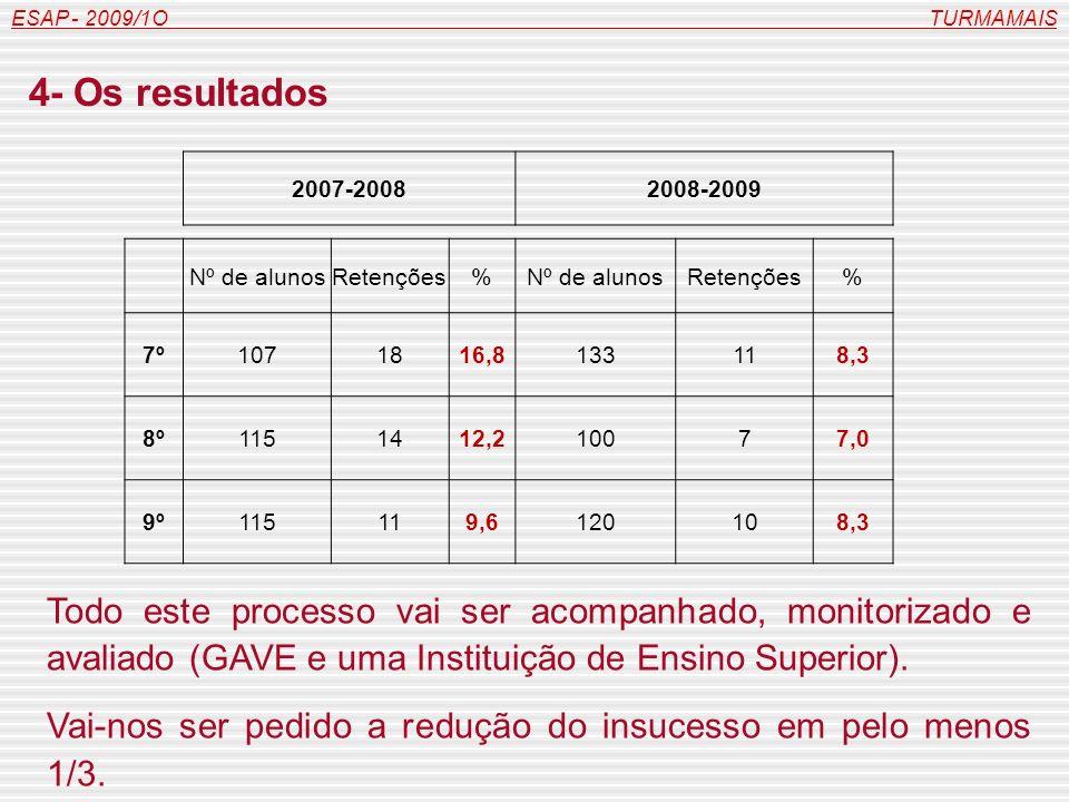 2007-20082008-2009 Nº de alunosRetenções%Nº de alunosRetenções% 7º1071816,8133118,3 8º1151412,210077,0 9º115119,6120108,3 ESAP - 2009/1O TURMAMAIS 4- Os resultados Todo este processo vai ser acompanhado, monitorizado e avaliado (GAVE e uma Instituição de Ensino Superior).