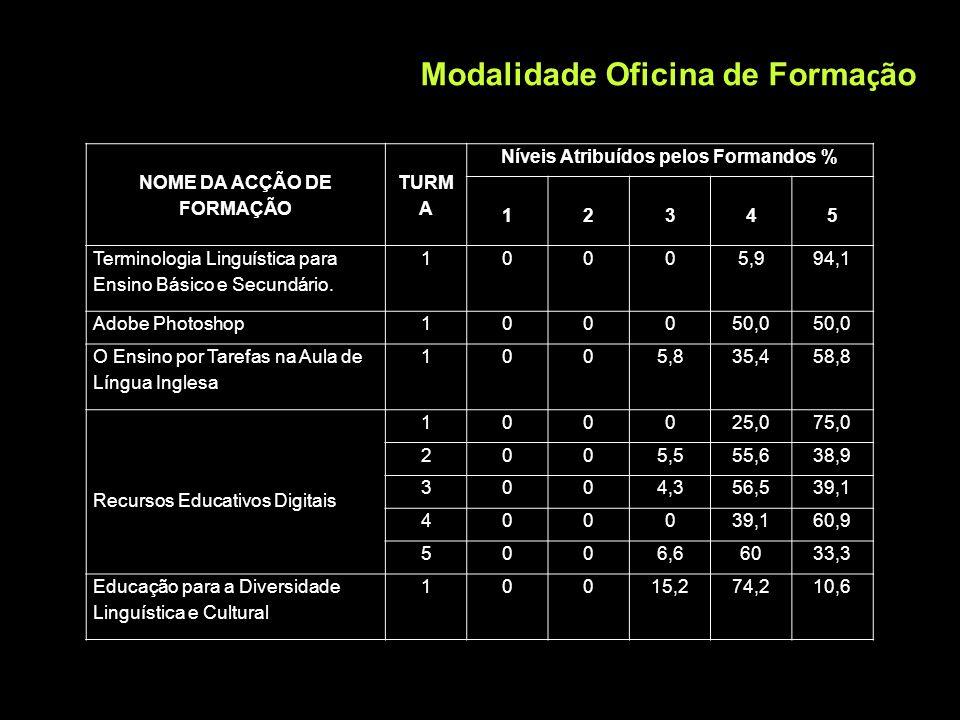 NOME DA ACÇÃO DE FORMAÇÃO TURM A Níveis Atribuídos pelos Formandos % 12345 Terminologia Linguística para Ensino Básico e Secundário. 10005,994,1 Adobe