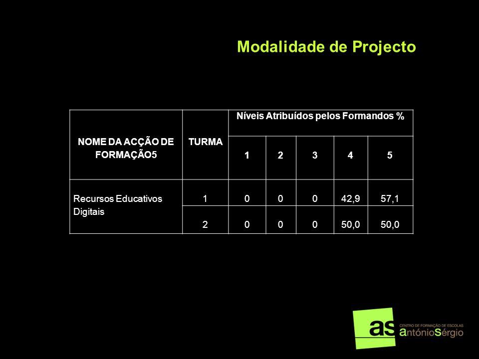 NOME DA ACÇÃO DE FORMAÇÃO5 TURMA Níveis Atribuídos pelos Formandos % 12345 Recursos Educativos Digitais 100042,957,1 200050,0 Modalidade de Projecto