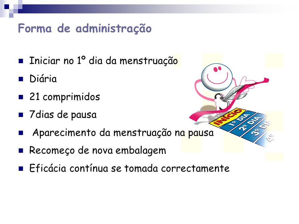 Forma de administração Iniciar no 1º dia da menstruação Diária 21 comprimidos 7dias de pausa Aparecimento da menstruação na pausa Recomeço de nova emb