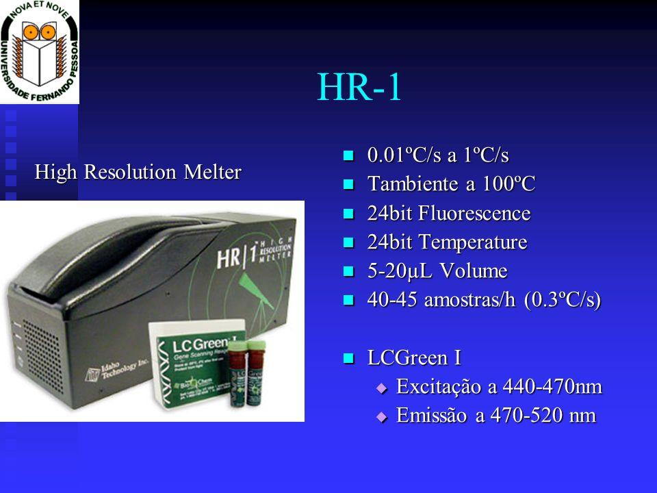 HR-1 High Resolution Melter 0.01ºC/s a 1ºC/s Tambiente a 100ºC 24bit Fluorescence 24bit Temperature 5-20µL Volume 40-45 amostras/h (0.3ºC/s) LCGreen I
