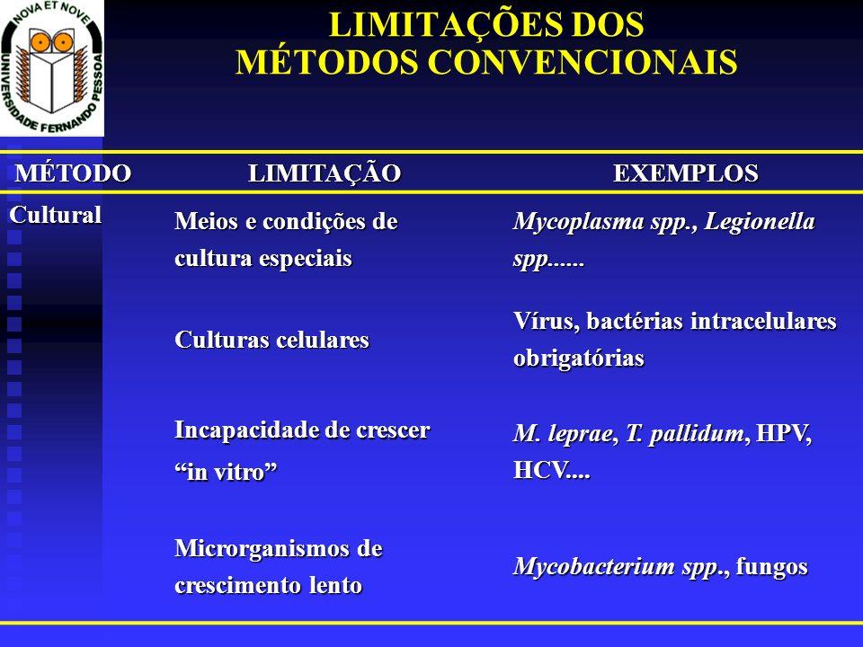 LIMITAÇÕES DOS MÉTODOS CONVENCIONAIS MÉTODOLIMITAÇÃOEXEMPLOS Cultural Meios e condições de cultura especiais Mycoplasma spp., Legionella spp...... Cul